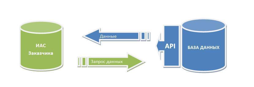 Корпоративная-интеграция-и-шлюз-API.