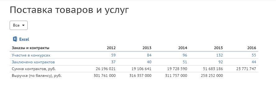 СПАРК. Госконтракты. Таблица статистики